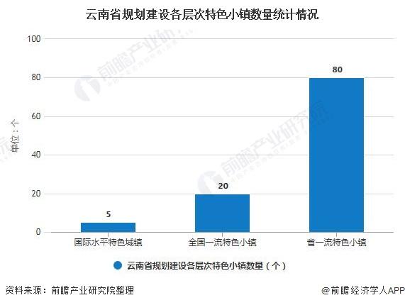 云南省规划建设各层次特色小镇数量统计情况