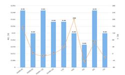 2020年1-4月北京市<em>铜</em><em>材</em>产量及增长情况分析