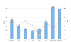 2020年1-3月我国空调出口量及金额增长情况分析