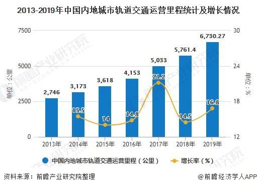 2013-2019年中期货配资 地城市轨道交通运营里程统计及增长情况