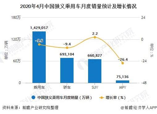 2020年4月中国狭义乘用车月度销量统计及增长情况