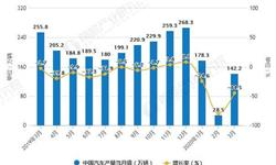 2020年1-3月中国汽车行业市场分析