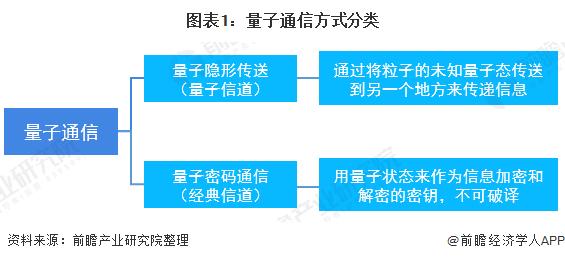 圖表1:量子通信方式分類
