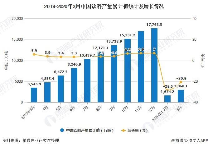 2019-2020年3月中国饮料产量累计值统计及增长情况