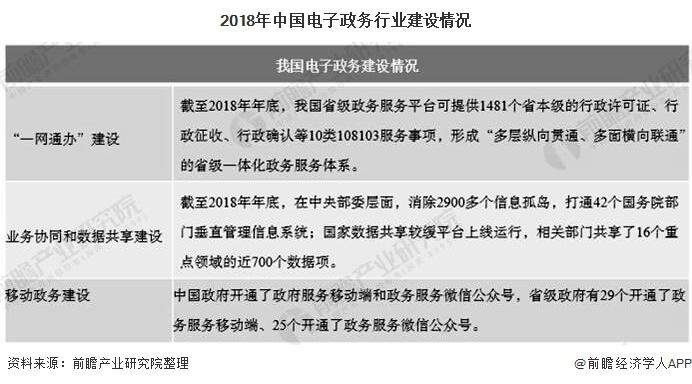 2018年中国电子政务行业建设情况