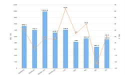 2020年1-4月我国成品油出口量及金额增长情况分析