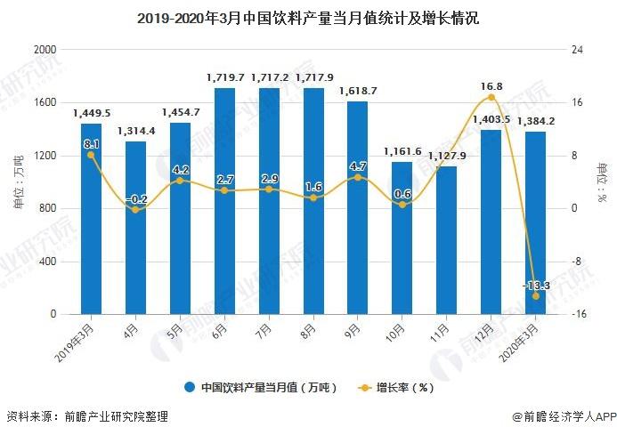 2019-2020年3月中国饮料产量当月值统计及增长情况