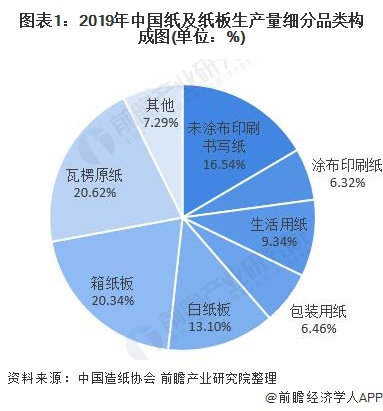 圖表1:2019年中國紙及紙板生產量細分品類構成圖(單位:%)
