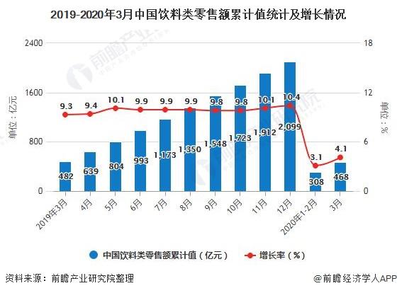 2019-2020年3月中国饮料类零售额累计值统计及增长情况