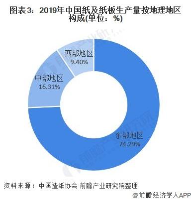 圖表3:2019年中國紙及紙板生產量按地理地區構成(單位:%)