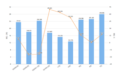 2020年1-4月天津市饮料产量及增长情况分析