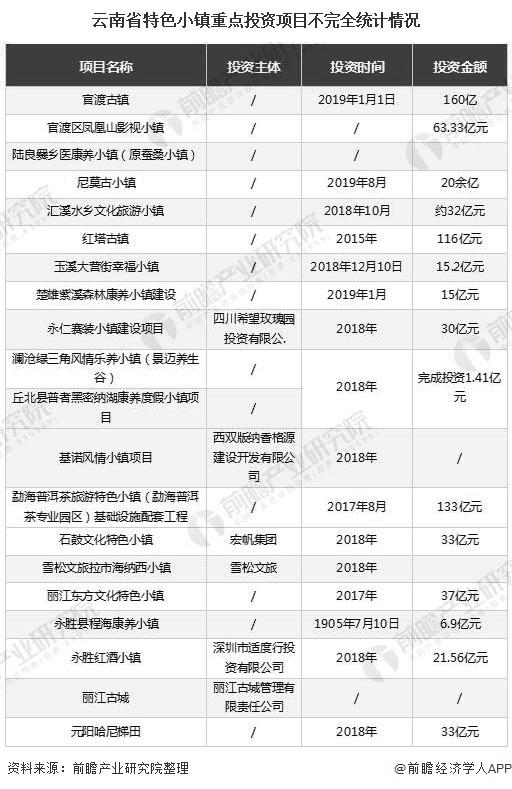 云南省特色小镇重点投资项目不完全统计情况