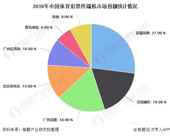 2019年中国体育彩票终端机市场份额统计情况