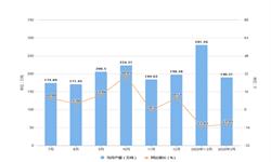 2020年1-3月福建省<em>铁矿石</em>产量及增长情况分析