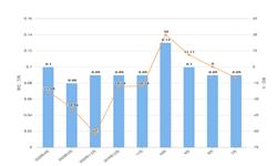 2020年1-4月天津市纱产量及增长情况分析