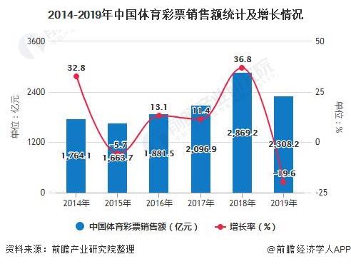 2014-2019年中国体育彩票销售额统计及增长情况