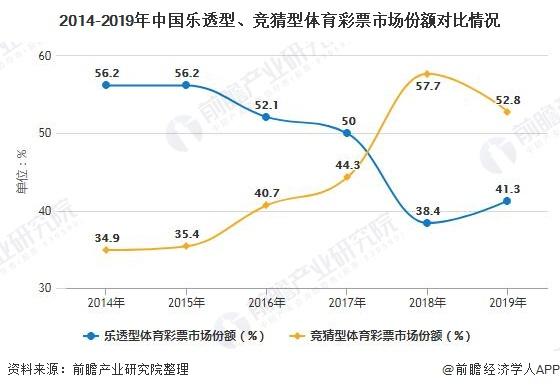 2014-2019年中国乐透型、竞猜型体育彩票市场份额对比情况