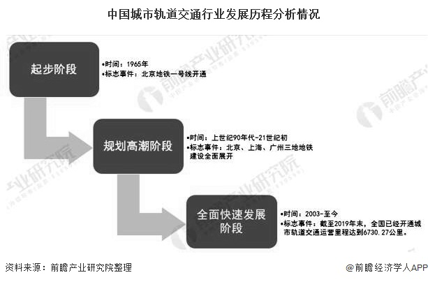 2020年中國城市軌道交通行業發展現狀分析