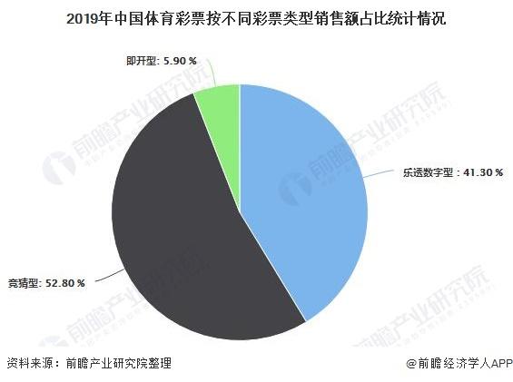 2019年中国体育彩票按不同彩票类型销售额占比统计情况