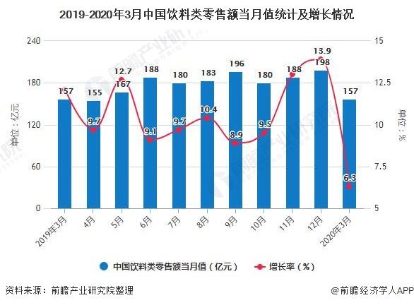 2019-2020年3月中国饮料类零售额当月值统计及增长情况
