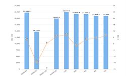 2020年1-4月全国水泥产量及增长情况分析
