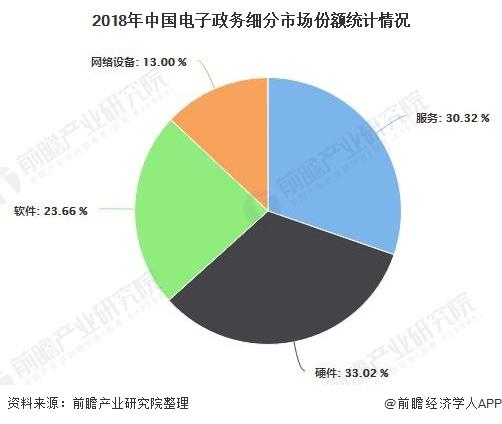 2018年中国电子政务细分市场份额统计情况