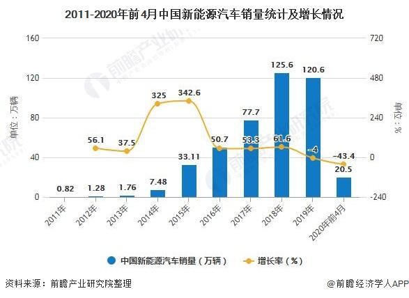 2011-2020年前4月中国新能源汽车销量统计及增长情况