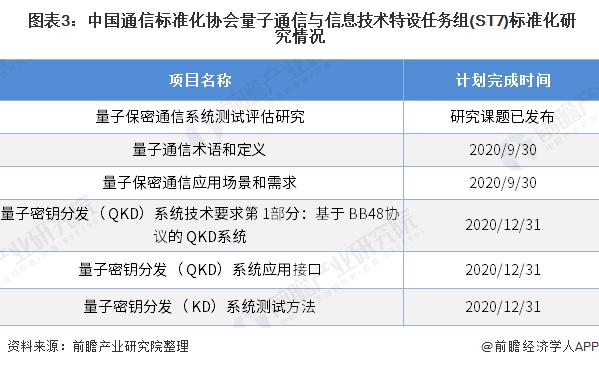 圖表3:中國通信標準化協會量子通信與信息技術特設任務組(ST7)標準化研究情況