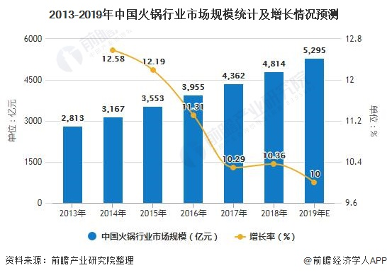 2013-2019年中国火锅行业市场规模统计及增长情况预测