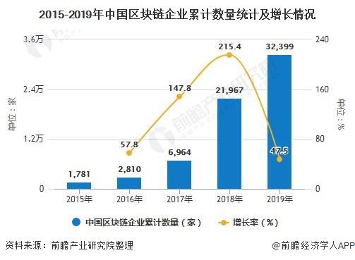 2015-2019年中国区块链企业累计数量统计及增长情况