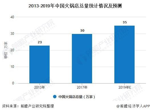 2013-2019年中国火锅店总量统计情况及预测