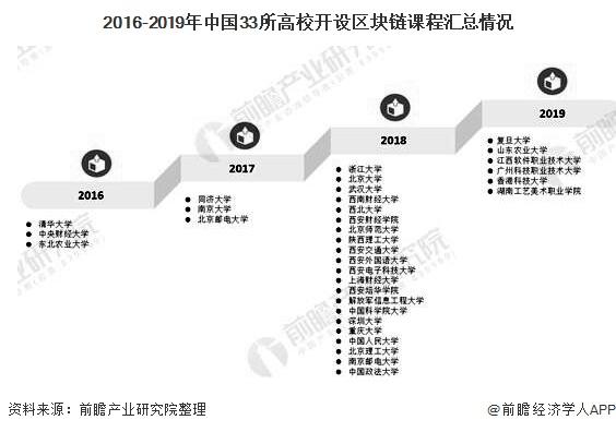 2016-2019年中国33所高校开设区块链课程汇总情况