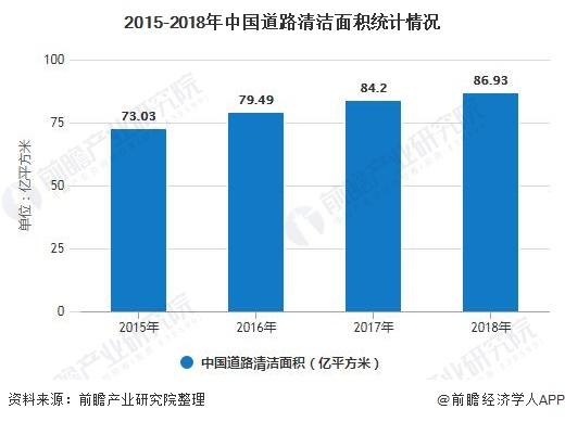 2015-2018年中国道路清洁面积统计情况
