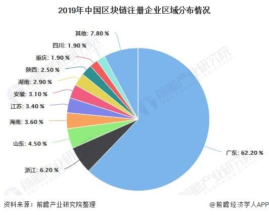 2019年中国区块链注册企业区域分布情况