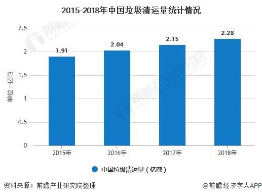 2015-2018年中国垃圾清运量统计情况