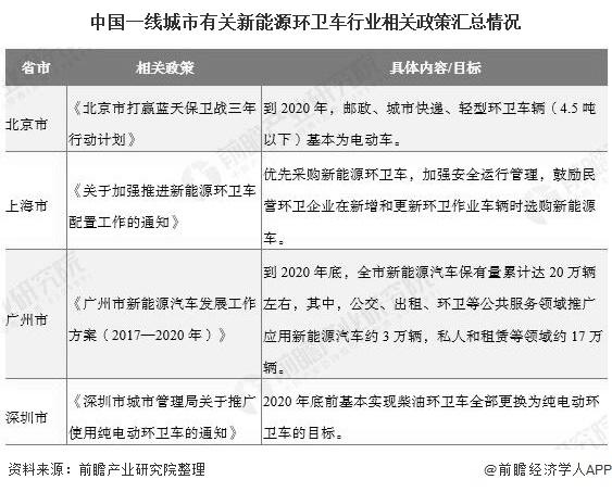 中国一线城市有关新能源环卫车行业相关政策汇总情况