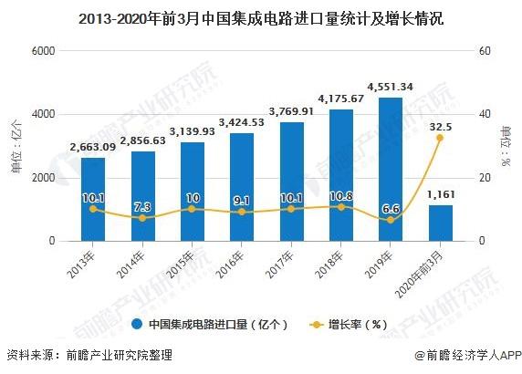 2013-2020年前3月中国集成电路进口量统计及增长情况
