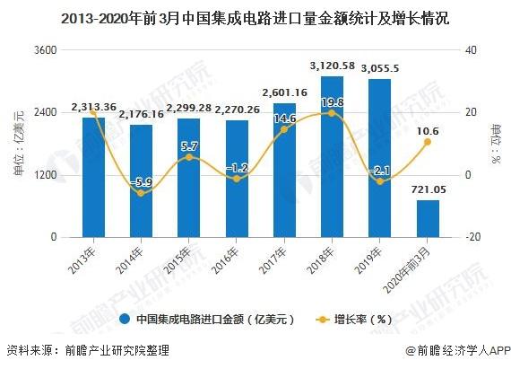 2013-2020年前3月中国集成电路进口量金额统计及增长情况