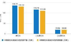 2020年1-3月中国摩托车行业市场分析:<em>销量</em>超270万辆 出口量突破300万辆
