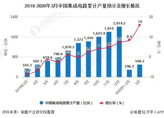2019-2020年3月中国集成电路累计产量统计及增长情况