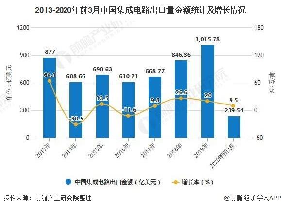 2013-2020年前3月中国集成电路出口量金额统计及增长情况