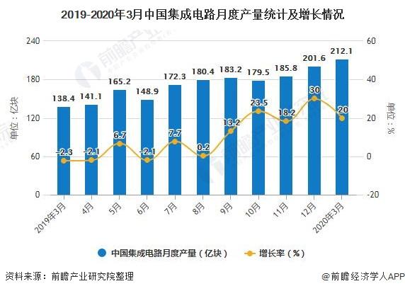 2019-2020年3月中国集成电路月度产量统计及增长情况