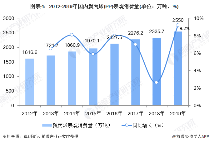 图表4:2012-2019年国内聚丙烯(PP)表观消费量(单位:万吨,%)