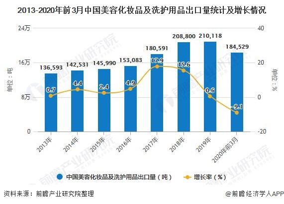 2013-2020年前3月中国美容化妆品及洗护用品出口量统计及增长情况