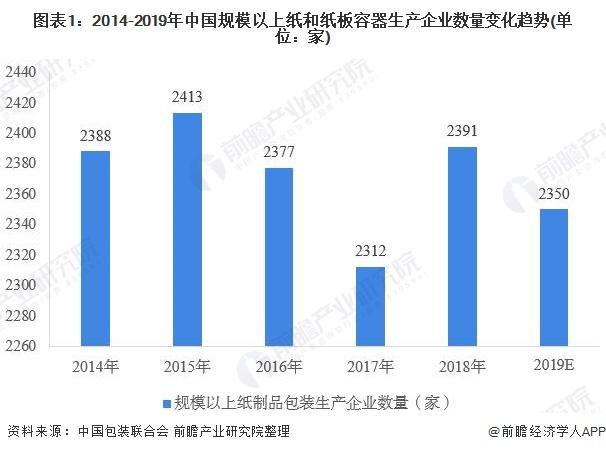 圖表1:2014-2019年中國規模以上紙和紙板容器生產企業數量變化趨勢(單位:家)