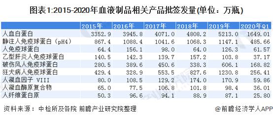 图表1:2015-2020年血液制品相关产品批签发量(单位:万瓶)