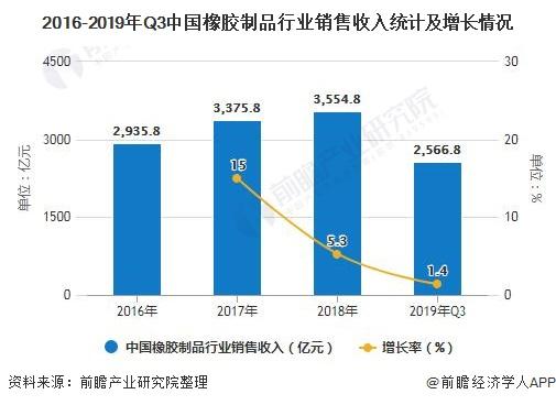 2016-2019年Q3中国橡胶制品行业销售收入统计及增长情况
