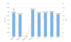 2020年1-4月全国锂离子电池产量及增长情况分析