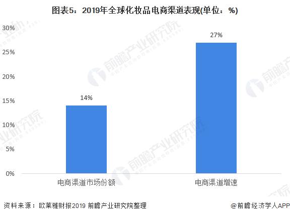 图表5:2019年全球化妆品电商渠道表现(单位:%)