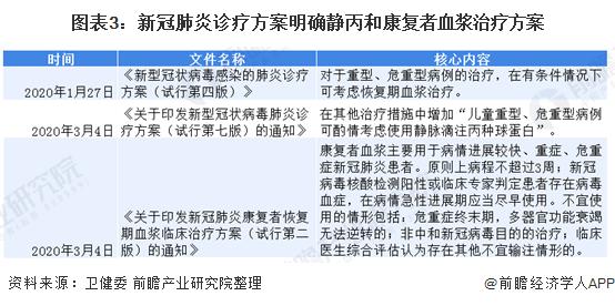 图表3:新冠肺炎诊疗方案明确静丙和康复者血浆治疗方案